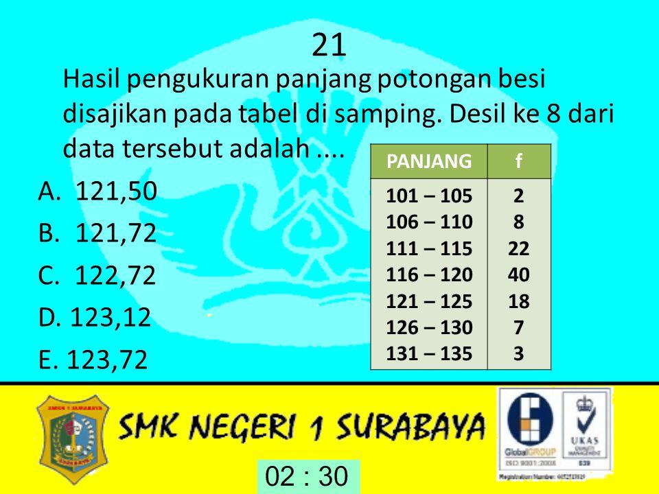 21 Hasil pengukuran panjang potongan besi disajikan pada tabel di samping. Desil ke 8 dari data tersebut adalah.... A.121,50 B.121,72 C. 122,72 D. 123