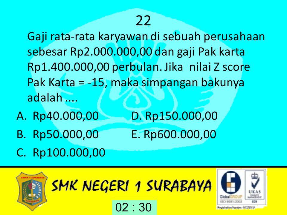 22 Gaji rata-rata karyawan di sebuah perusahaan sebesar Rp2.000.000,00 dan gaji Pak karta Rp1.400.000,00 perbulan. Jika nilai Z score Pak Karta = -15,