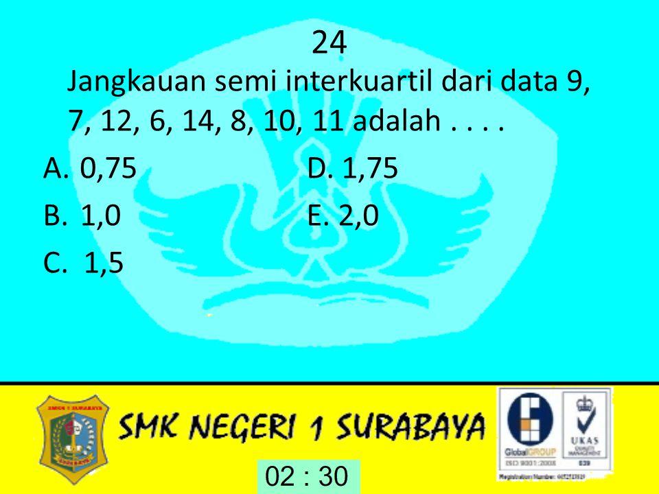 24 Jangkauan semi interkuartil dari data 9, 7, 12, 6, 14, 8, 10, 11 adalah.... A.0,75 D. 1,75 B.1,0 E. 2,0 C. 1,5