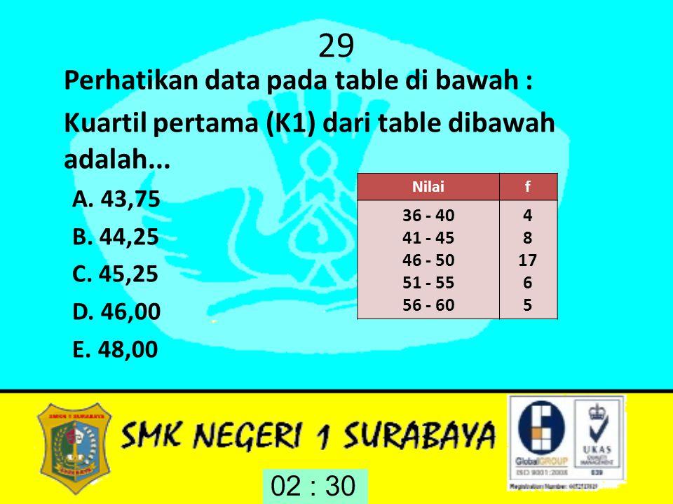 29 Perhatikan data pada table di bawah : Kuartil pertama (K1) dari table dibawah adalah... A. 43,75 B. 44,25 C. 45,25 D. 46,00 E. 48,00 Nilaif 36 - 40