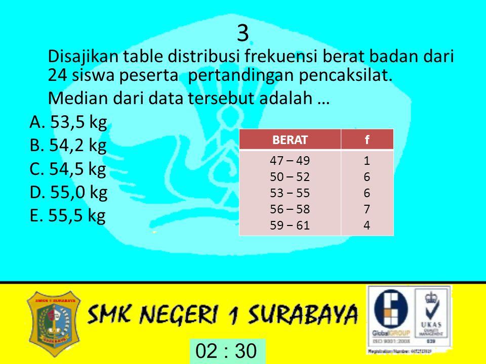 3 Disajikan table distribusi frekuensi berat badan dari 24 siswa peserta pertandingan pencaksilat. Median dari data tersebut adalah … A. 53,5 kg B. 54