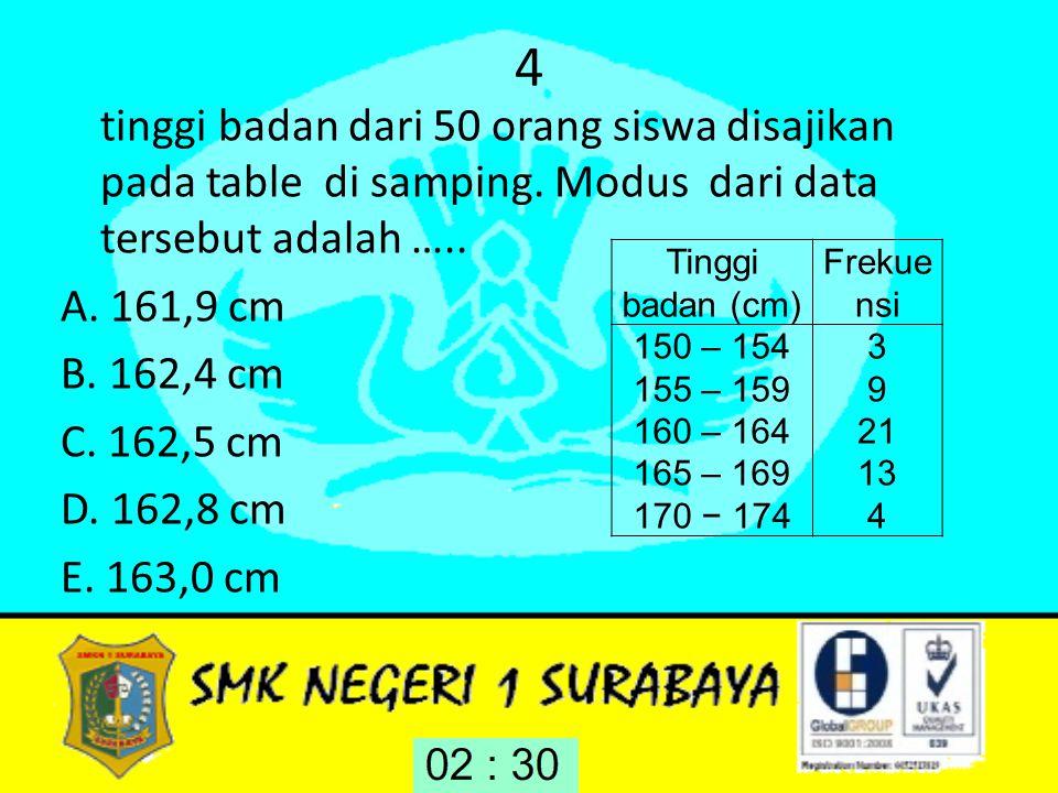 4 tinggi badan dari 50 orang siswa disajikan pada table di samping. Modus dari data tersebut adalah ….. A. 161,9 cm B. 162,4 cm C. 162,5 cm D. 162,8 c