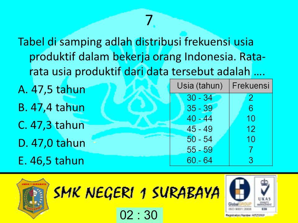 7 Tabel di samping adlah distribusi frekuensi usia produktif dalam bekerja orang Indonesia. Rata- rata usia produktif dari data tersebut adalah …. A.