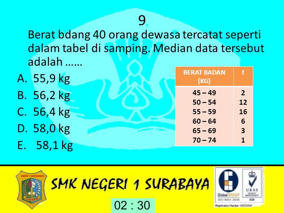 9 Berat bdang 40 orang dewasa tercatat seperti dalam tabel di samping. Median data tersebut adalah …… A.55,9 kg B.56,2 kg C.56,4 kg D.58,0 kg E. 58,1