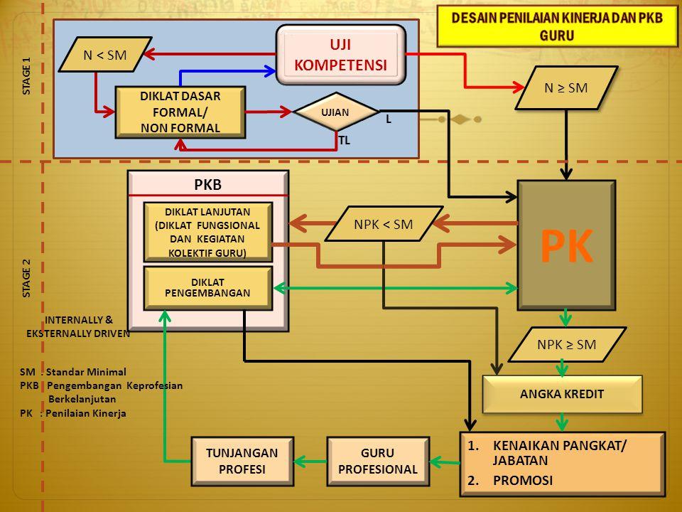 Kemendiknas Menyusun Pedoman dan instrumen PKBGuru, mensyeleksi dan melatih instruktur tim inti PK Guru tingkat pusat, melakukan pemantauan dan evaluasi.