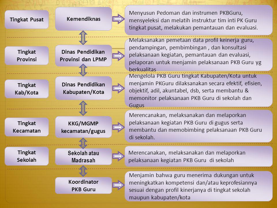 Kemendiknas Menyusun Pedoman dan instrumen PKBGuru, mensyeleksi dan melatih instruktur tim inti PK Guru tingkat pusat, melakukan pemantauan dan evalua