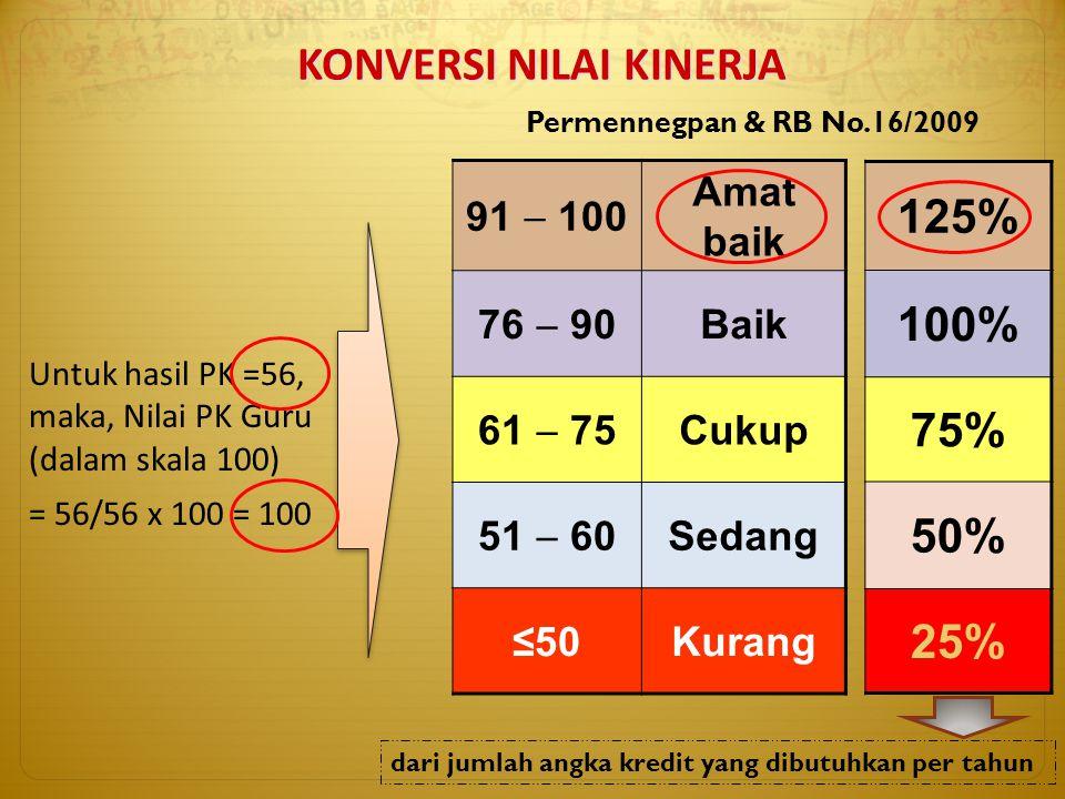 91  100 Amat baik 76  90 Baik 61  75 Cukup 51  60 Sedang ≤50Kurang Untuk hasil PK =56, maka, Nilai PK Guru (dalam skala 100) = 56/56 x 100 = 100 P