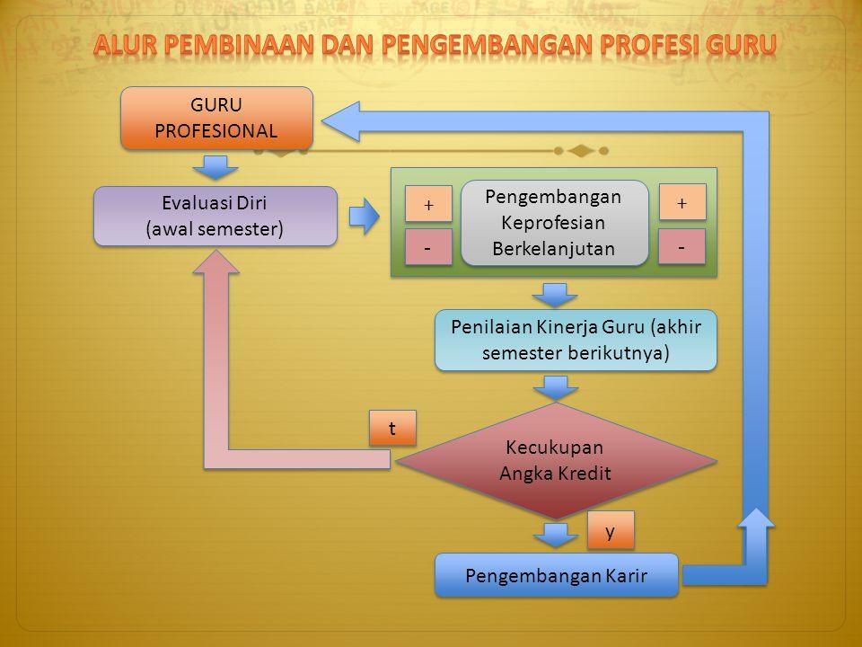 GURU PROFESIONAL Evaluasi Diri (awal semester) Evaluasi Diri (awal semester) Pengembangan Keprofesian Berkelanjutan + + - - + + Pengembangan Karir y y