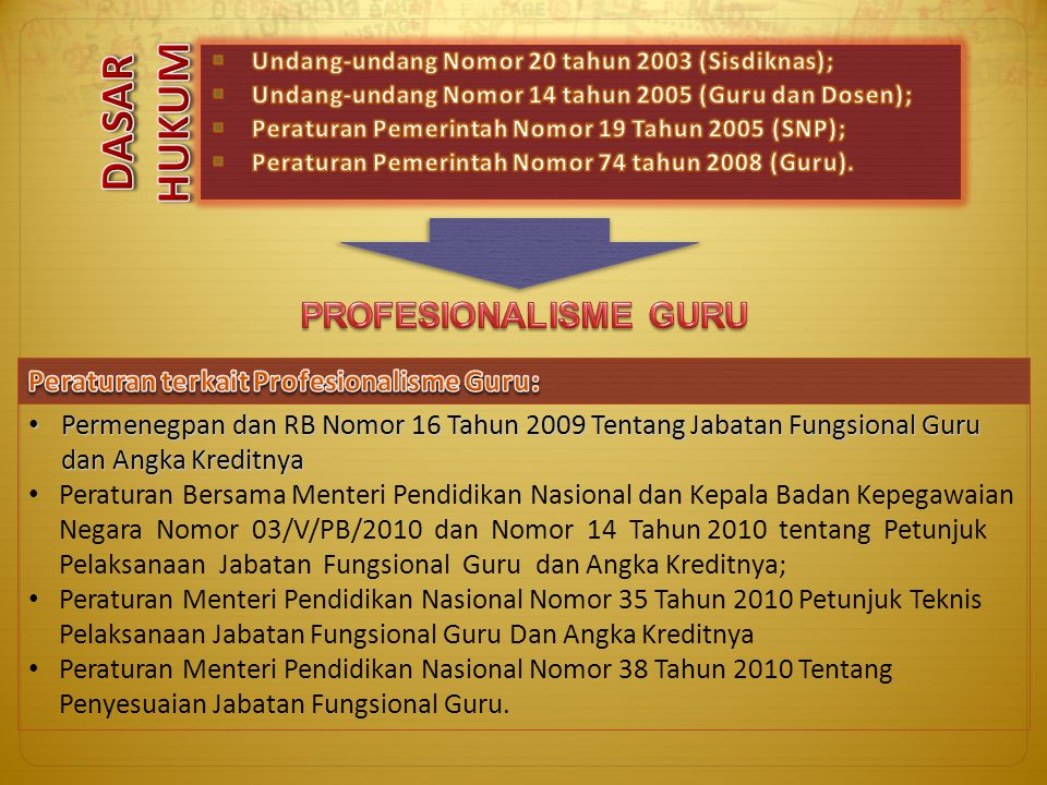 Permenegpan dan RB Nomor 16 Tahun 2009 Tentang Jabatan Fungsional Guru dan Angka Kreditnya Permenegpan dan RB Nomor 16 Tahun 2009 Tentang Jabatan Fung
