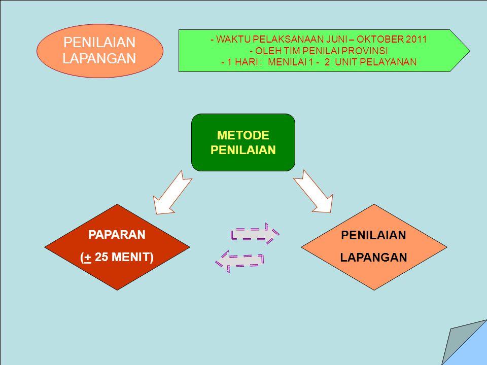 PENILAIAN LAPANGAN - WAKTU PELAKSANAAN JUNI – OKTOBER 2011 - OLEH TIM PENILAI PROVINSI - 1 HARI : MENILAI 1 - 2 UNIT PELAYANAN METODE PENILAIAN PAPARAN (+ 25 MENIT) PENILAIAN LAPANGAN