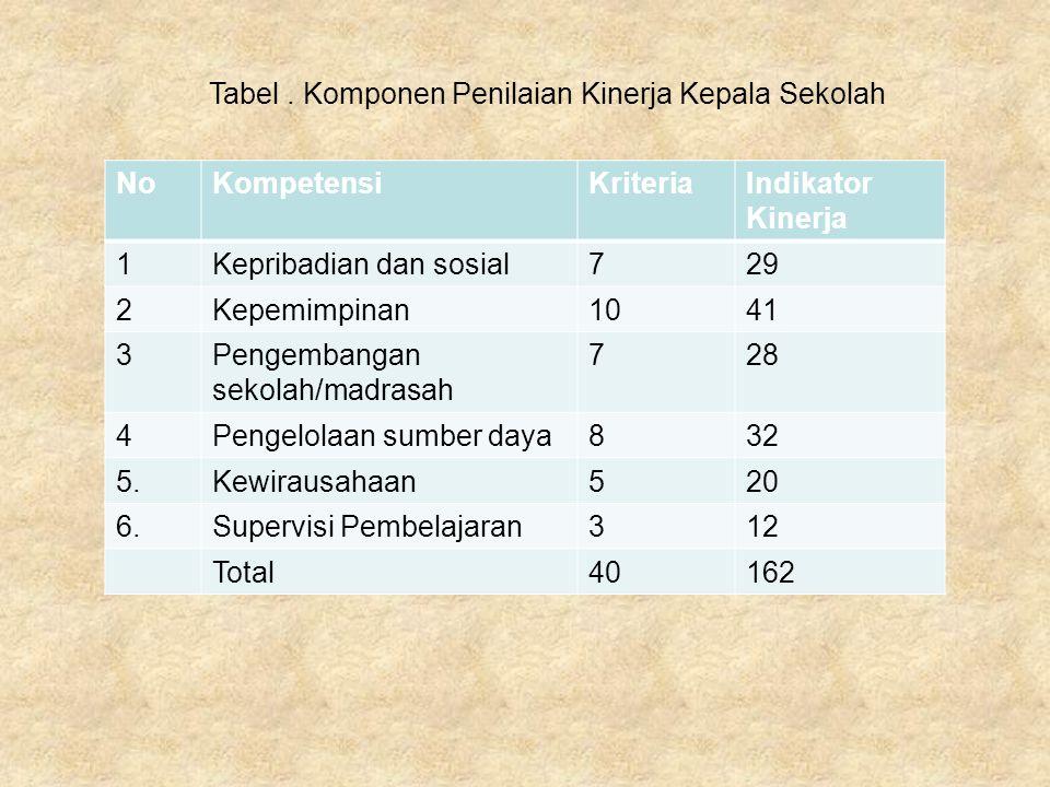 NoKompetensiKriteriaIndikator Kinerja 1Kepribadian dan sosial729 2Kepemimpinan1041 3Pengembangan sekolah/madrasah 728 4Pengelolaan sumber daya832 5.Ke