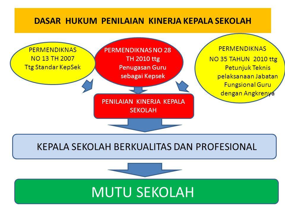 PENILAIAN KINERJA KEPALA SEKOLAH DASAR HUKUM PENILAIAN KINERJA KEPALA SEKOLAH PERMENDIKNAS NO 13 TH 2007 Ttg Standar KepSek PERMENDIKNAS NO 28 TH 2010 ttg Penugasan Guru sebagai Kepsek PERMENDIKNAS NO 35 TAHUN 2010 ttg Petunjuk Teknis pelaksanaan Jabatan Fungsional Guru dengan Angkrenya KEPALA SEKOLAH BERKUALITAS DAN PROFESIONAL MUTU SEKOLAH