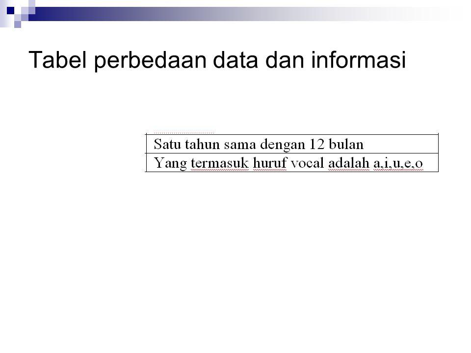 Tabel perbedaan data dan informasi