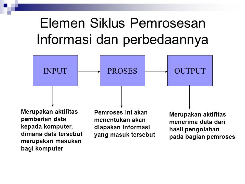 Elemen Siklus Pemrosesan Informasi dan perbedaannya INPUTPROSESOUTPUT Merupakan aktifitas pemberian data kepada komputer, dimana data tersebut merupak