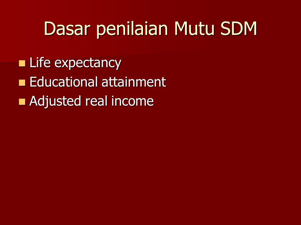 Dasar penilaian Mutu SDM Life expectancy Life expectancy Educational attainment Educational attainment Adjusted real income Adjusted real income