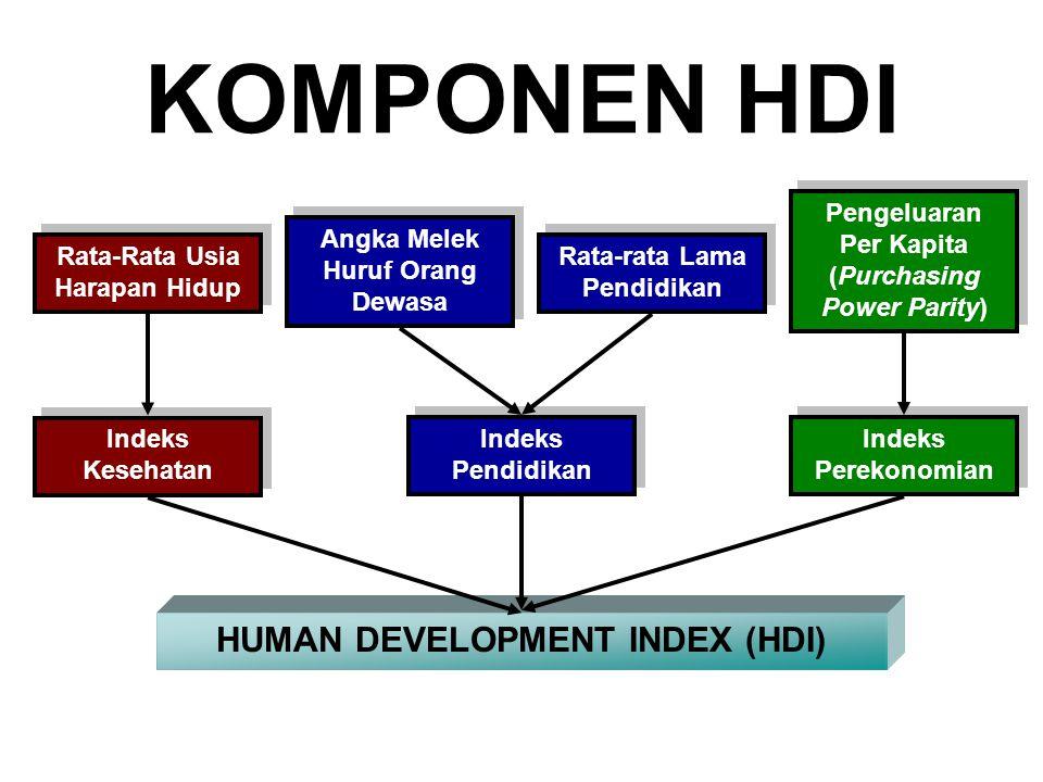 KOMPONEN HDI Rata-Rata Usia Harapan Hidup Angka Melek Huruf Orang Dewasa Rata-rata Lama Pendidikan Pengeluaran Per Kapita (Purchasing Power Parity) Indeks Kesehatan Indeks Pendidikan Indeks Perekonomian HUMAN DEVELOPMENT INDEX (HDI)