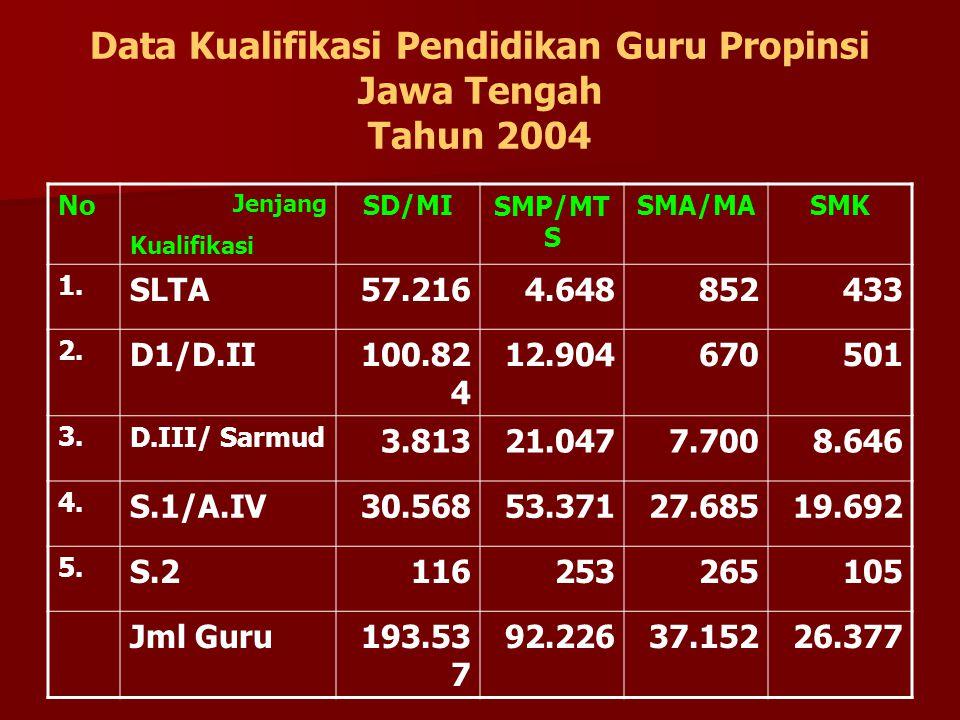 Data Kualifikasi Pendidikan Guru Propinsi Jawa Tengah Tahun 2004 No Jenjang Kualifikasi SD/MISMP/MT S SMA/MASMK 1. SLTA57.2164.648852433 2. D1/D.II100