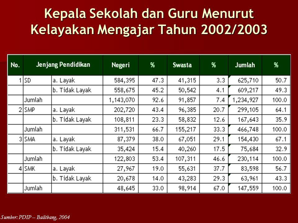 Kepala Sekolah dan Guru Menurut Kelayakan Mengajar Tahun 2002/2003 Sumber: PDIP – Balitbang, 2004