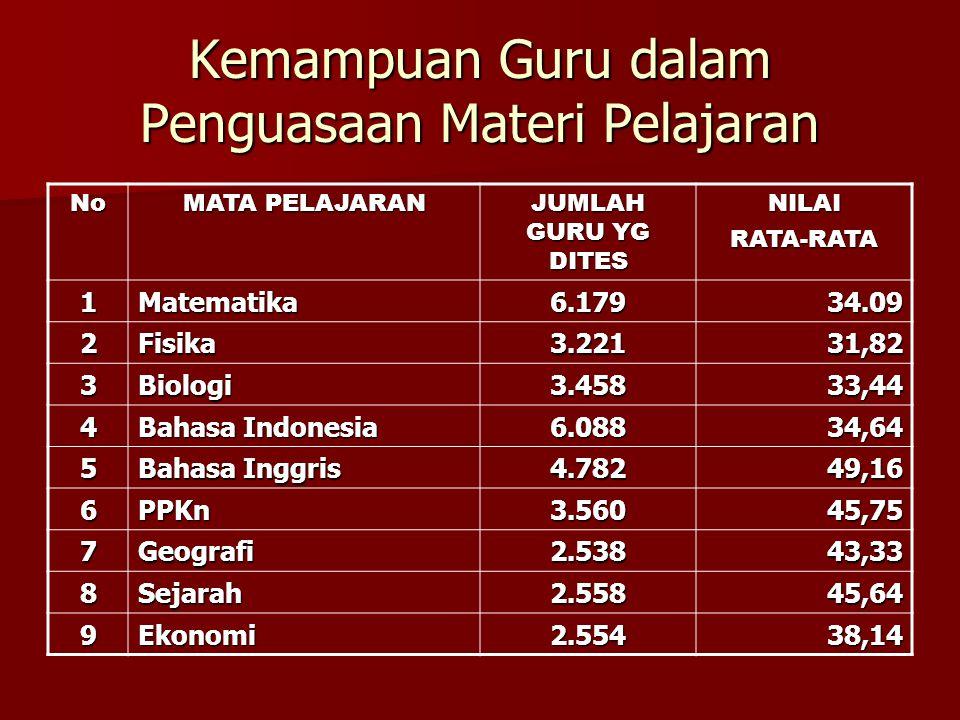 Kemampuan Guru dalam Penguasaan Materi Pelajaran No MATA PELAJARAN JUMLAH GURU YG DITES NILAIRATA-RATA 1Matematika6.17934.09 2Fisika3.22131,82 3Biologi3.45833,44 4 Bahasa Indonesia 6.08834,64 5 Bahasa Inggris 4.78249,16 6PPKn3.56045,75 7Geografi2.53843,33 8Sejarah2.55845,64 9Ekonomi2.55438,14