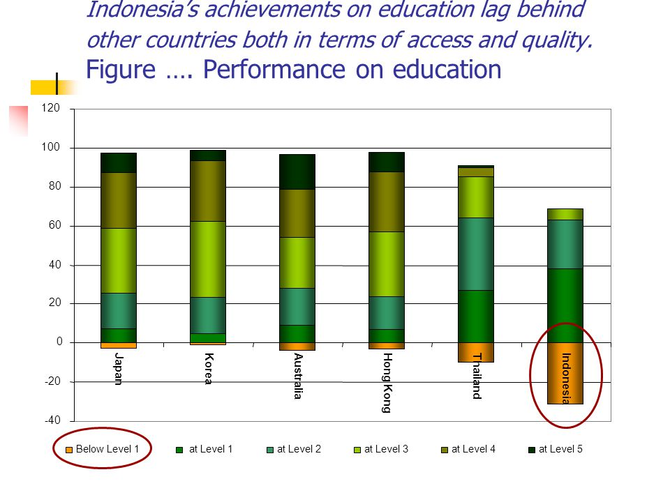Indonesia's achievements on education lag behind other countries both in terms of access and quality. Figure …. Performance on education -40 -20 0 20