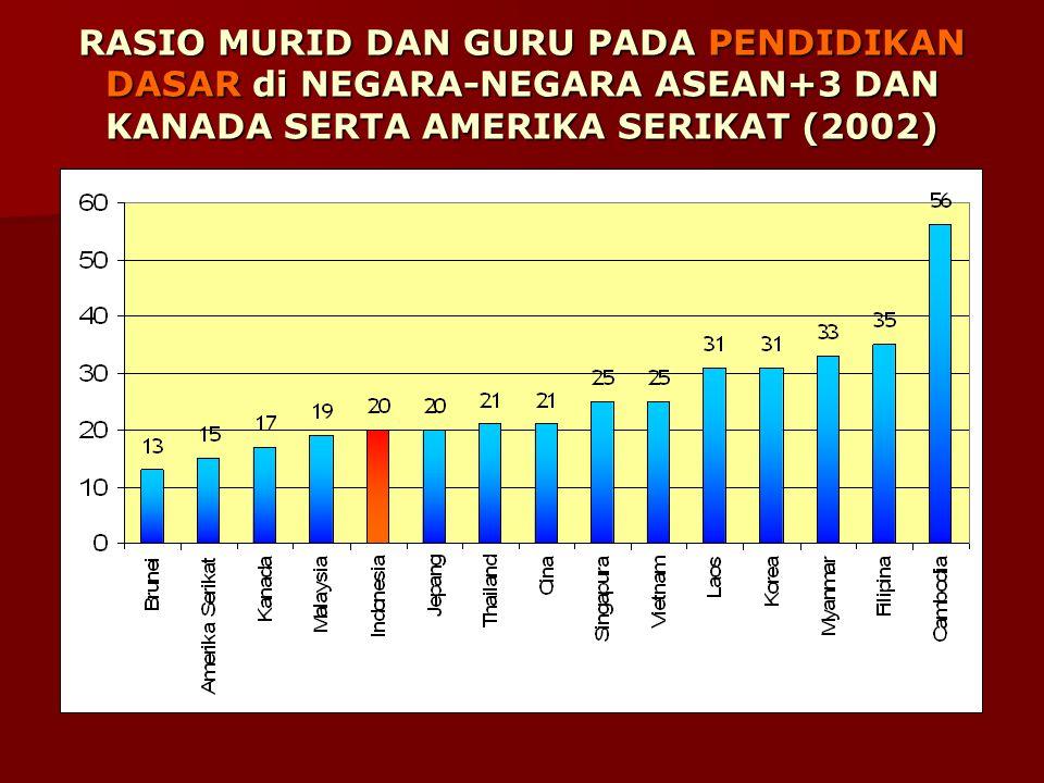 RASIO MURID DAN GURU PADA PENDIDIKAN DASAR di NEGARA-NEGARA ASEAN+3 DAN KANADA SERTA AMERIKA SERIKAT (2002)