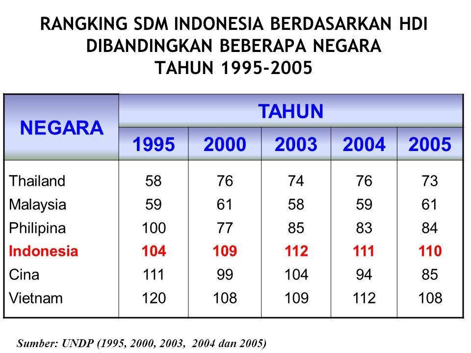 RANGKING SDM INDONESIA BERDASARKAN HDI DIBANDINGKAN BEBERAPA NEGARA TAHUN 1995-2005 NEGARA TAHUN 19952000200320042005 Thailand Malaysia Philipina Indo