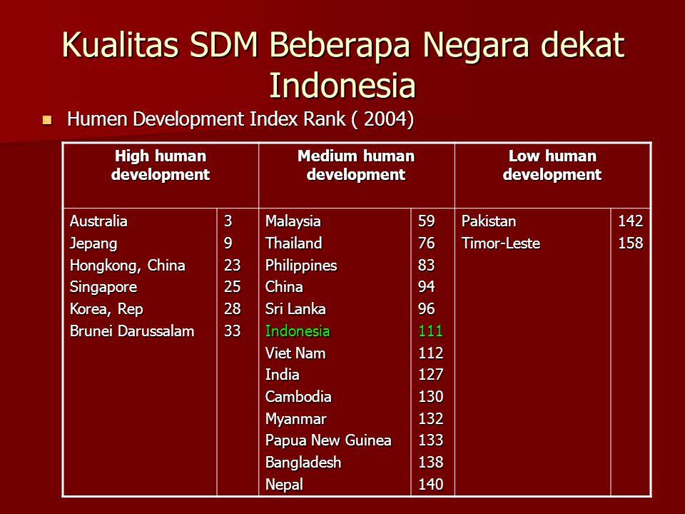 Kualitas SDM Beberapa Negara dekat Indonesia Humen Development Index Rank ( 2004) Humen Development Index Rank ( 2004) High human development Medium h
