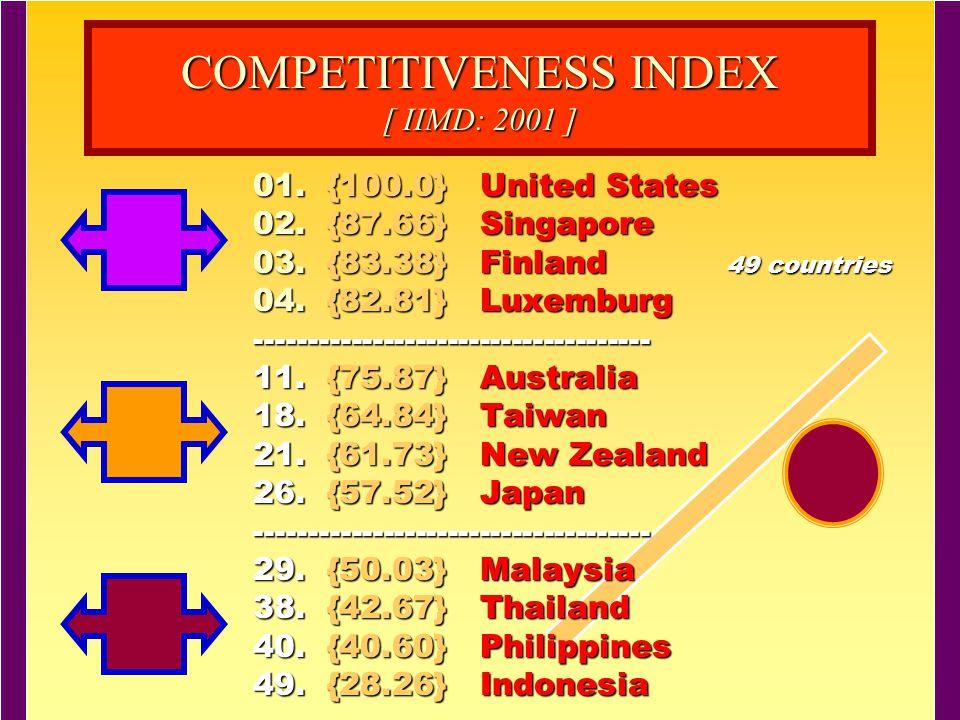 * (2005) dan 2006 (1) AS 1 (2) Hongkong 2 (21) Jepang 17 (3) Singapura 3 (11) Taiwan 18 (31) China Daratan 19 (28) Malaysia 23 (39) India 29 (27) Thailand 32 (29) Korea 38 (49) Filipina 49 (60) Venuzuela 61 100.000 70.080 64.416 62.598 57.680 49.041 36.051 32.662 90.993 74.231 72.993 71.554 96.866 0100908070605040302010 (59) Indonesia 60 Sumber : IMD World Competitiveness Yearbook 2006 (Kompas 21-7-2006)