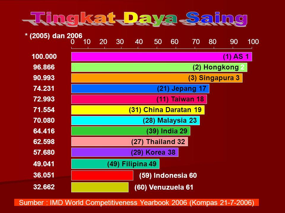 * (2005) dan 2006 (1) AS 1 (2) Hongkong 2 (21) Jepang 17 (3) Singapura 3 (11) Taiwan 18 (31) China Daratan 19 (28) Malaysia 23 (39) India 29 (27) Thai