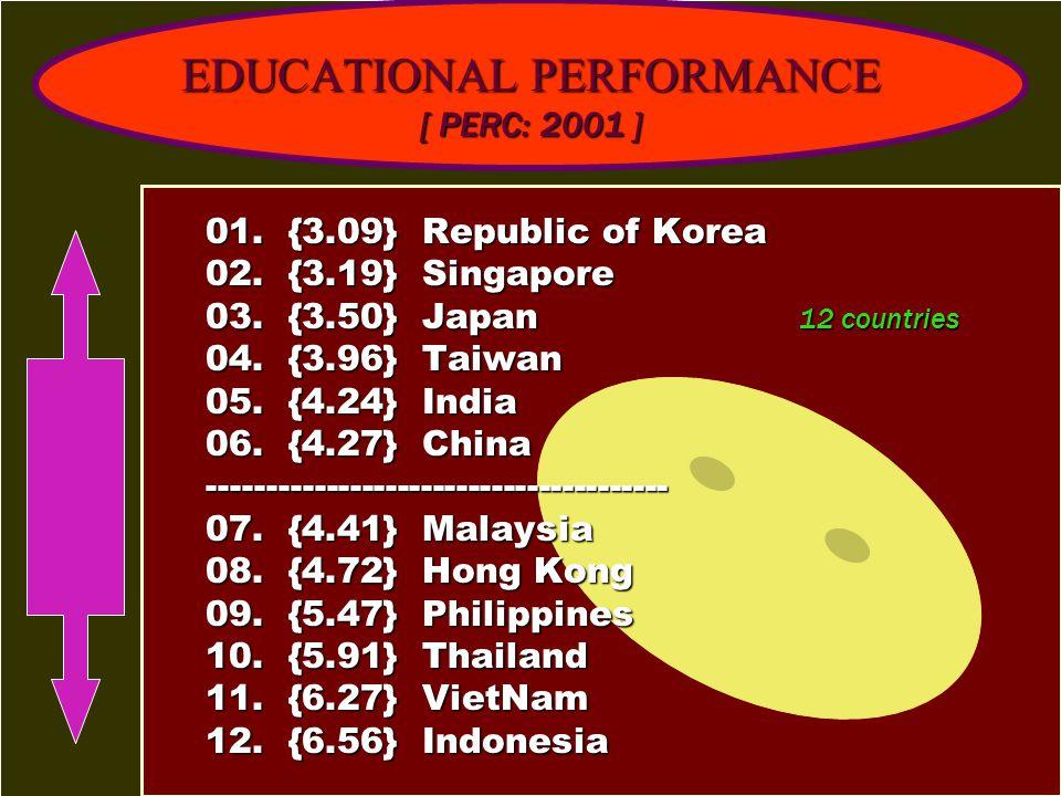 EDUCATIONAL PERFORMANCE [ PERC: 2001 ] 01. {3.09} Republic of Korea 01. {3.09} Republic of Korea 02. {3.19} Singapore 02. {3.19} Singapore 03. {3.50}
