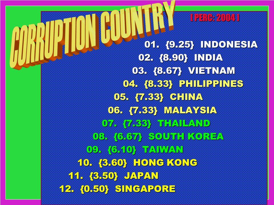 [ PERC: 2004 ] [ PERC: 2004 ] 01. {9.25} INDONESIA 01. {9.25} INDONESIA 02. {8.90} INDIA 02. {8.90} INDIA 03. {8.67} VIETNAM 03. {8.67} VIETNAM 04. {8