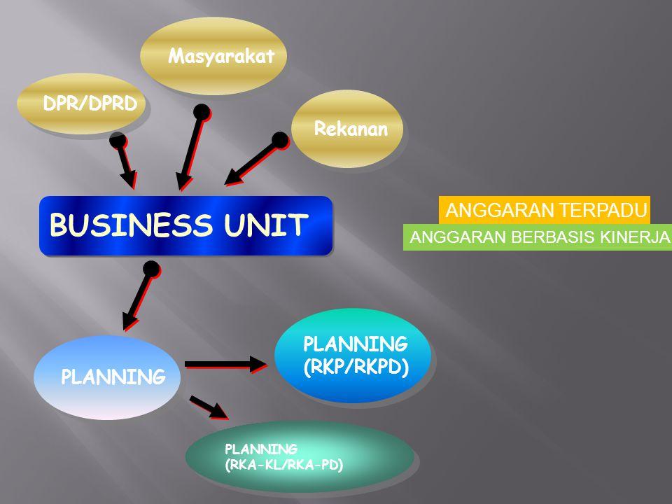 101 BUSINESS UNIT PLANNING (RKP/RKPD) PLANNING (RKP/RKPD) PLANNING (RKA-KL/RKA-PD) PLANNING (RKA-KL/RKA-PD) ANGGARAN TERPADU ANGGARAN BERBASIS KINERJA