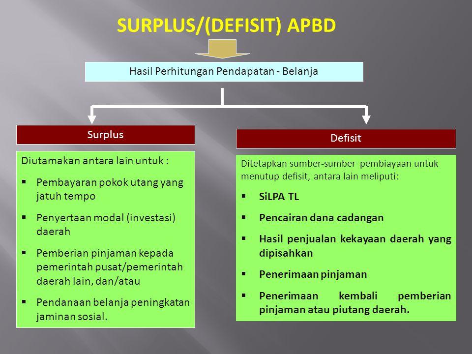 SURPLUS/(DEFISIT) APBD Hasil Perhitungan Pendapatan - Belanja Surplus Defisit Diutamakan antara lain untuk :  Pembayaran pokok utang yang jatuh tempo
