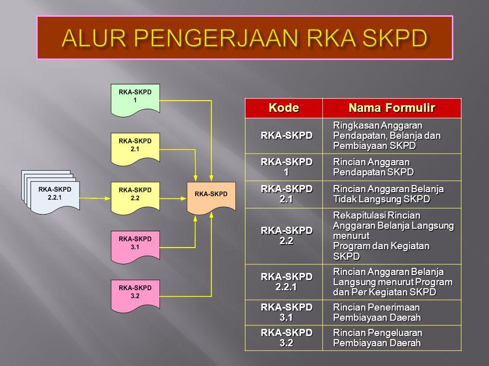Kode Nama Formulir RKA-SKPD Ringkasan Anggaran Pendapatan, Belanja dan Pembiayaan SKPD RKA-SKPD1 Rincian Anggaran Pendapatan SKPD RKA-SKPD2.1 Rincian