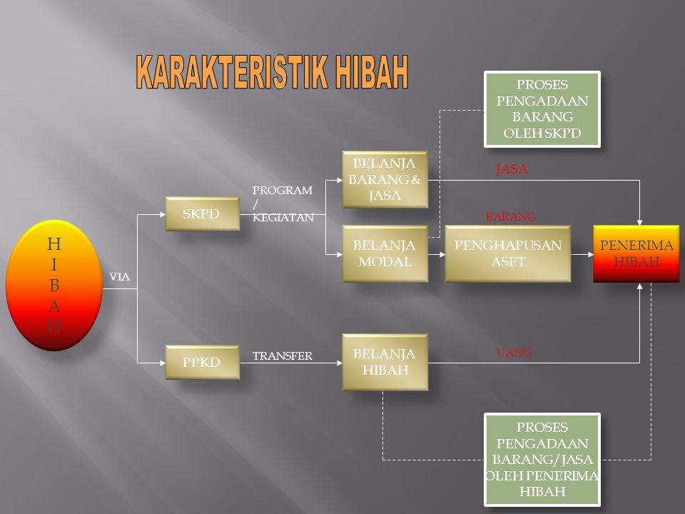 HIBAHHIBAH BELANJA BARANG & JASA BELANJA MODAL SKPD VIA PPKD PROGRAM / KEGIATAN TRANSFER PENGHAPUSAN ASET PENERIMA HIBAH BELANJA HIBAH PROSES PENGADAA