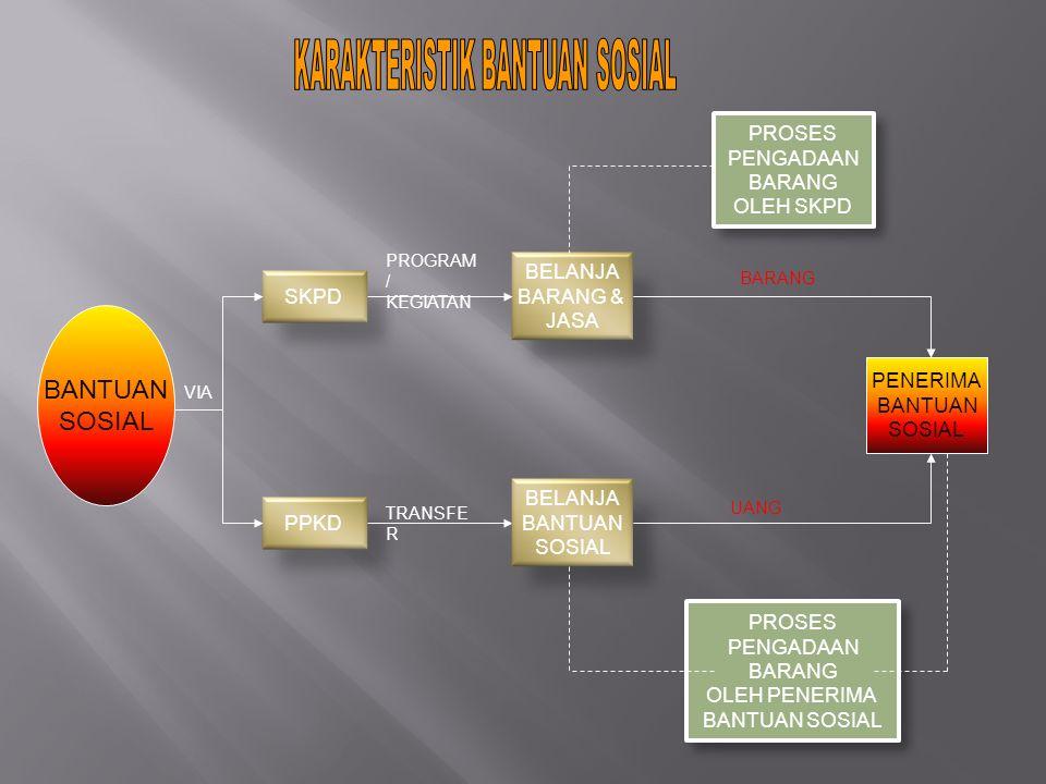 BANTUAN SOSIAL BELANJA BARANG & JASA SKPD VIA PPKD PROGRAM / KEGIATAN TRANSFE R PENERIMA BANTUAN SOSIAL BELANJA BANTUAN SOSIAL PROSES PENGADAAN BARANG