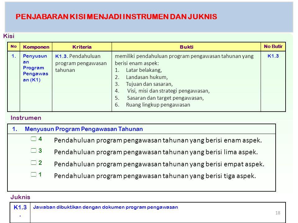 PENJABARAN KISI MENJADI INSTRUMEN DAN JUKNIS No KomponenKriteriaBukti No Butir 1.Penyusun an Program Pengawas an (K1) K1.3. Pendahuluan program pengaw