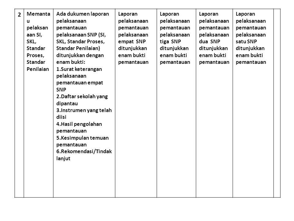 2 Memanta u pelaksan aan SI, SKL, Standar Proses, Standar Penilaian Ada dukumen laporan pelaksanaan pemantauan pelaksanaan SNP (SI, SKL, Standar Prose