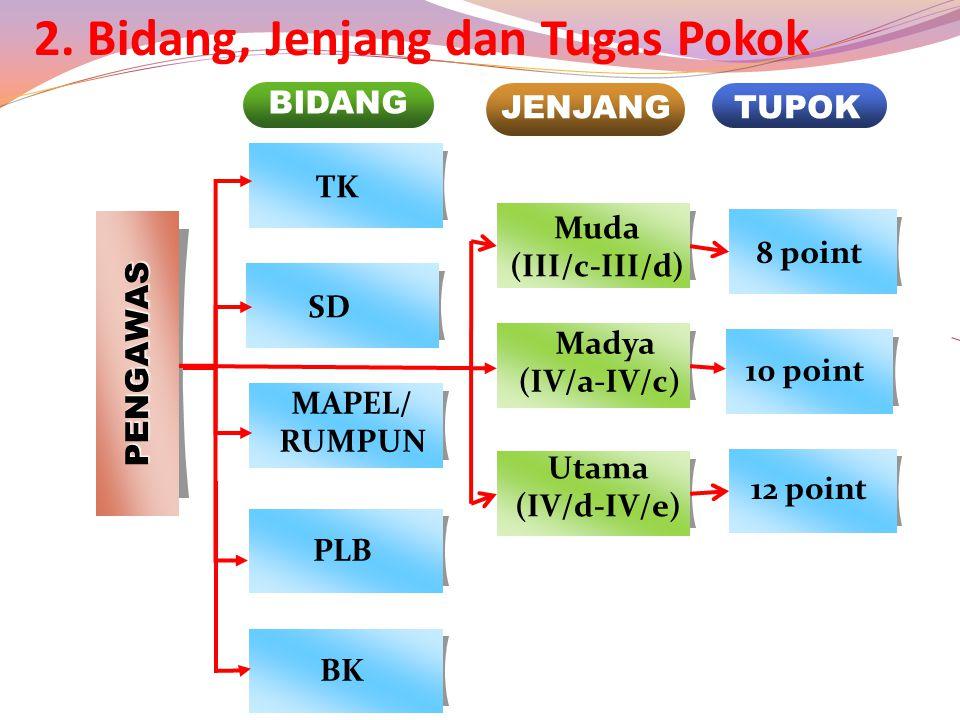 22 PENGAWAS PLB MAPEL/ RUMPUN TK BIDANG JENJANGTUPOK Muda (III/c-III/d) Madya (IV/a-IV/c) Utama (IV/d-IV/e) 12 point 10 point 8 point BK SD 2.