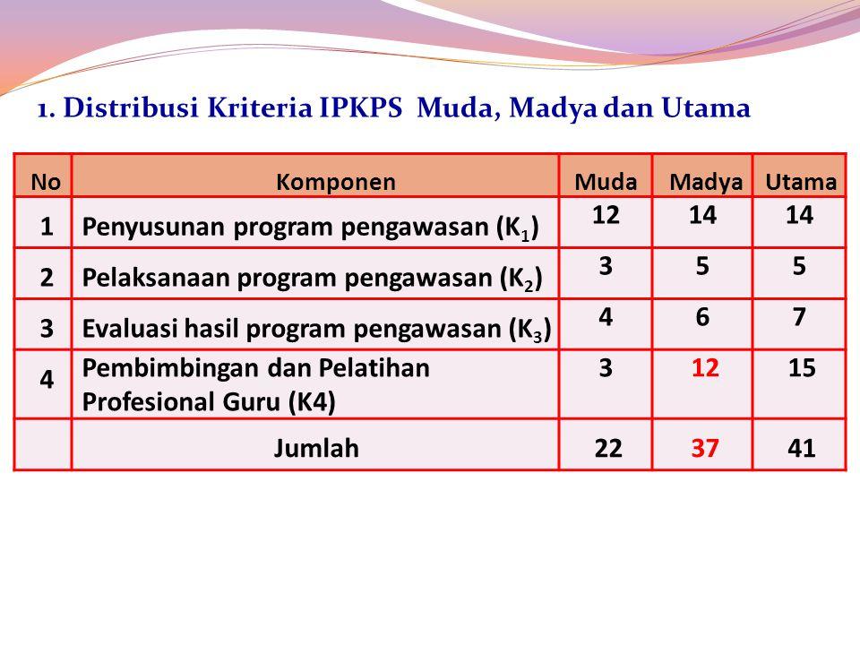 NoKomponenMudaMadyaUtama 1Penyusunan program pengawasan (K 1 ) 1214 2Pelaksanaan program pengawasan (K 2 ) 355 3Evaluasi hasil program pengawasan (K 3 ) 467 4 Pembimbingan dan Pelatihan Profesional Guru (K4) 31215 Jumlah223741 1.