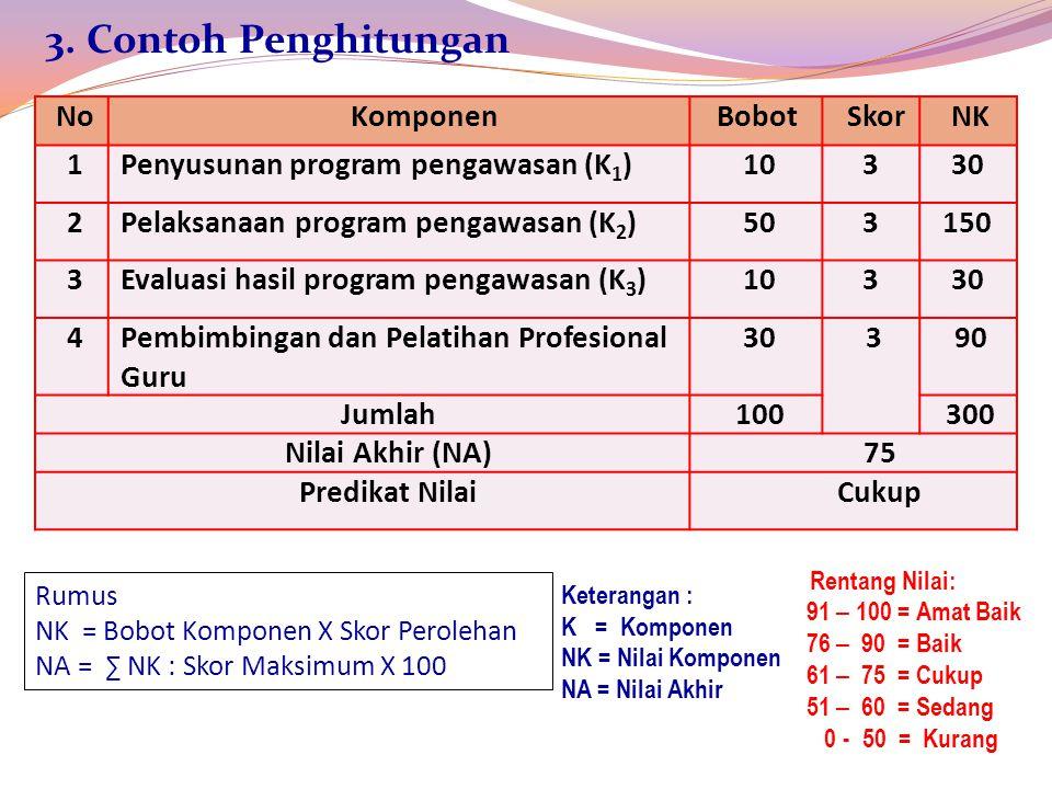 NoKomponenBobotSkorNK 1Penyusunan program pengawasan (K 1 )10330 2Pelaksanaan program pengawasan (K 2 )503150 3Evaluasi hasil program pengawasan (K 3 )10330 4Pembimbingan dan Pelatihan Profesional Guru 30390 Jumlah100300 Nilai Akhir (NA)75 Predikat NilaiCukup 3.