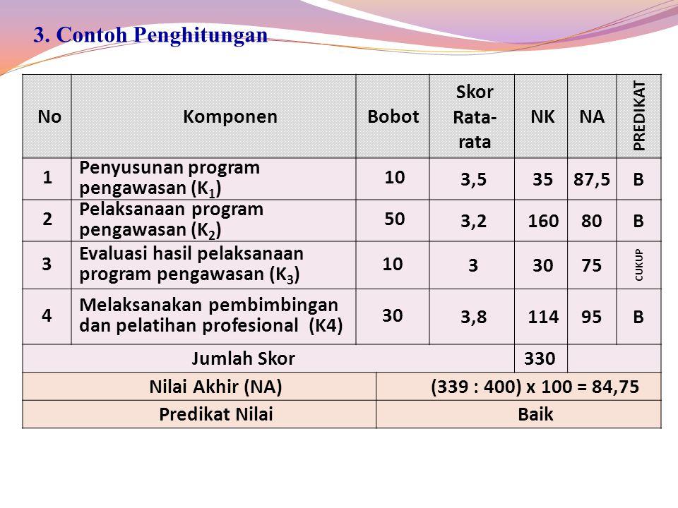NoKomponenBobot Skor Rata- rata NKNA PREDIKAT 1 Penyusunan program pengawasan (K 1 ) 10 3,53587,5B 2 Pelaksanaan program pengawasan (K 2 ) 50 3,216080B 3 Evaluasi hasil pelaksanaan program pengawasan (K 3 ) 10 33075 CUKUP 4 Melaksanakan pembimbingan dan pelatihan profesional (K4) 30 3,811495B Jumlah Skor330 Nilai Akhir (NA)(339 : 400) x 100 = 84,75 Predikat NilaiBaik 3.