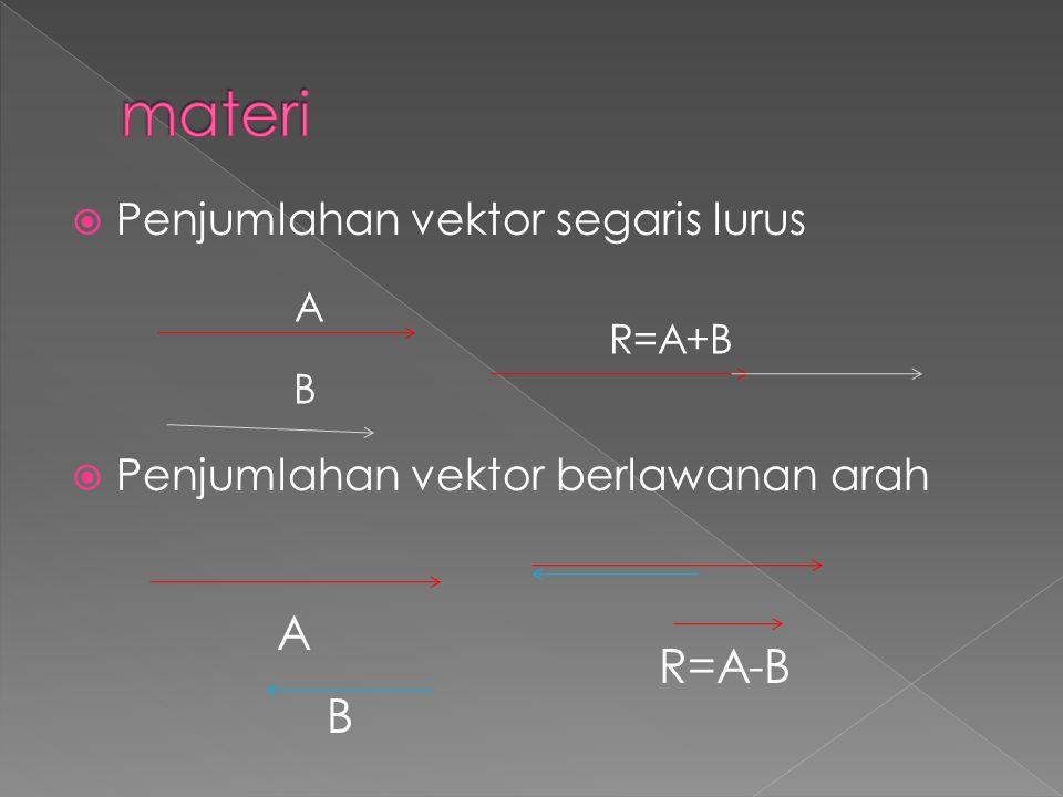  Penjumlahan vektor segaris lurus  Penjumlahan vektor berlawanan arah R=A+B B A A B R=A-B