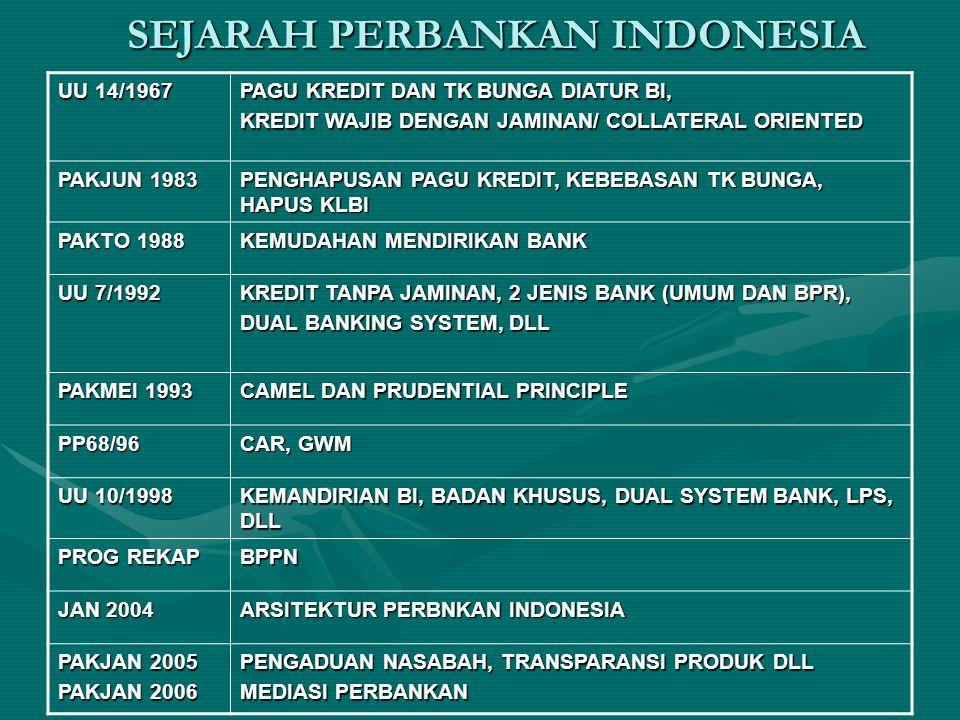 SEJARAH PERBANKAN INDONESIA UU 14/1967 PAGU KREDIT DAN TK BUNGA DIATUR BI, KREDIT WAJIB DENGAN JAMINAN/ COLLATERAL ORIENTED PAKJUN 1983 PENGHAPUSAN PA