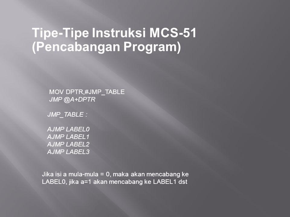 Tipe-Tipe Instruksi MCS-51 (Pencabangan Program) MOV DPTR,#JMP_TABLE JMP @A+DPTR JMP_TABLE : AJMP LABEL0 AJMP LABEL1 AJMP LABEL2 AJMP LABEL3 Jika isi