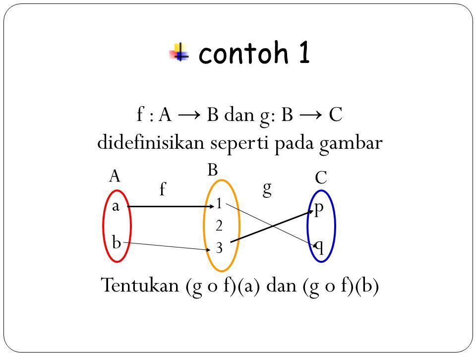 14 contoh 1 f : A → B dan g: B → C didefinisikan seperti pada gambar Tentukan (g o f)(a) dan (g o f)(b) A B C abab pqpq 123123 f g