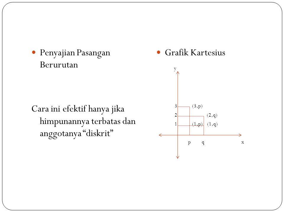Penyajian Pasangan Berurutan Cara ini efektif hanya jika himpunannya terbatas dan anggotanya diskrit Grafik Kartesius y 3 (3,p) 2 (2,q) 1 (1,p) (1,q) p q x