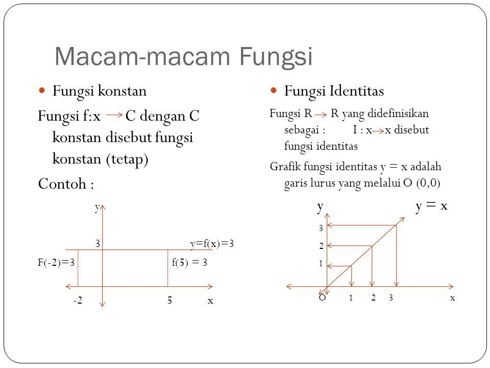 Macam-macam Fungsi Fungsi konstan Fungsi f:x C dengan C konstan disebut fungsi konstan (tetap) Contoh : y 3 y=f(x)=3 F(-2)=3 f(5) = 3 -2 5 x Fungsi Identitas Fungsi R R yang didefinisikan sebagai : I : x x disebut fungsi identitas Grafik fungsi identitas y = x adalah garis lurus yang melalui O (0,0) y y = x 3 2 1 O 1 2 3 x