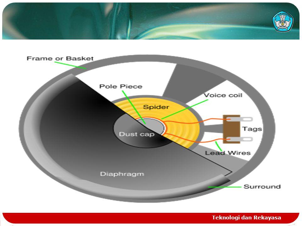 Enclosure adalah bagian penting dari produksi suara karena dari permasalahan berikut berkaitan dengan radiasi langsung loudspeaker.