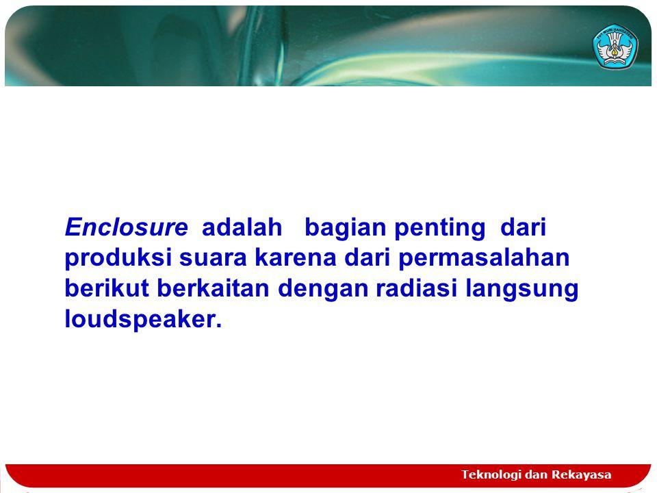 Teknologi dan Rekayasa  Kerja Loudspeaker